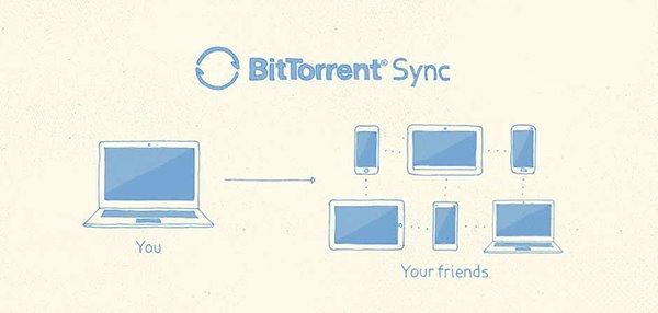 CentOS安装BitTorrent Sync,在终端中安装BitTorrent Sync私人云存储服务