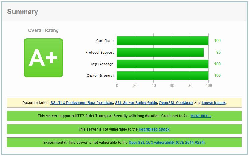 增强nginx的SSL安全性