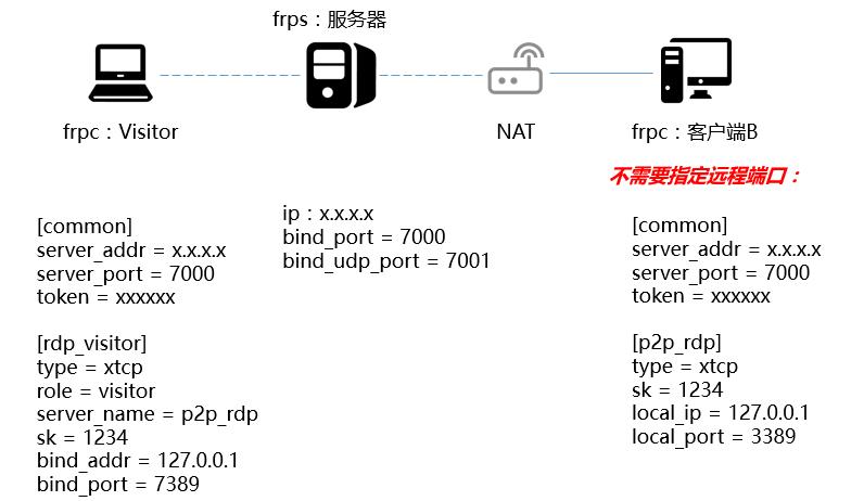 使用frp实现P2P点对点内网穿透
