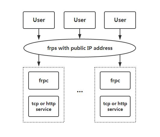 FRP0.9.3版使用说明